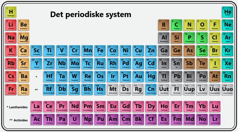 Den periodiske tabel - grundstoffernes periodiske system