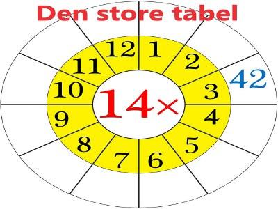 Den Store Tabel - Tabelregning