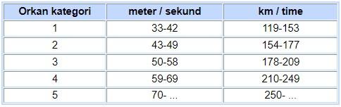 Vindstyrker - beaufort skalaen, frisk vind, stiv kuling og orkan